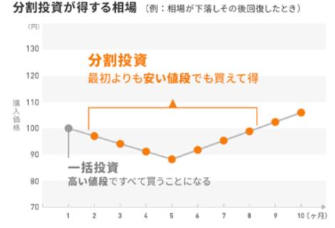 分散投資が得する相場とチャート