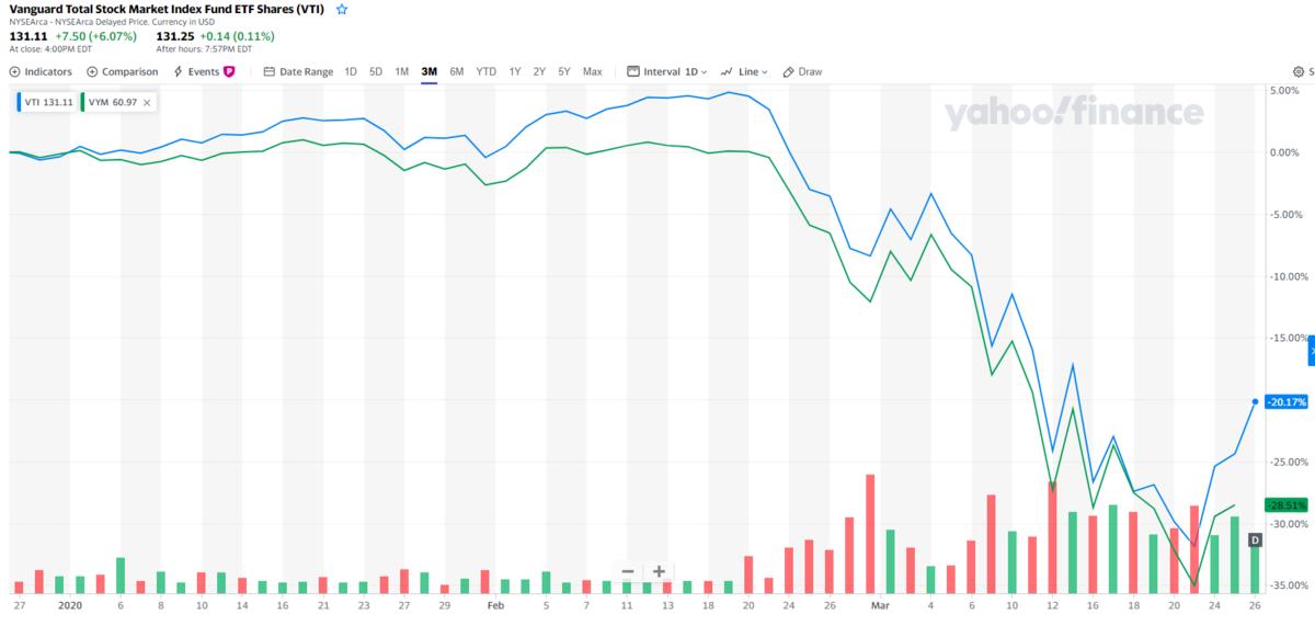 落ちるナイフをつかむな、という投資格言を思い出させるチャート