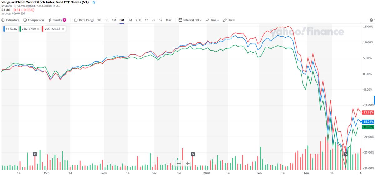 株式市場の暴落でガラリと変わった景色