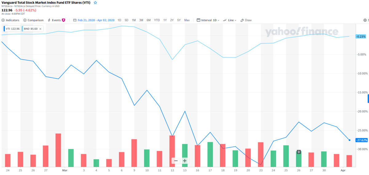 4億でも4000万でも、株と債券の比率は重要な意味を持つ