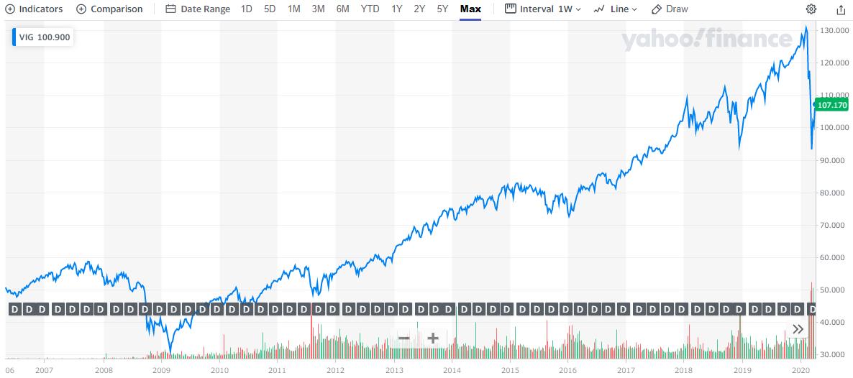 米国増配株式ETF【VIG】のチャートと分配金