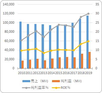 JPモルガンチェース【JPM】の売り上げと利益