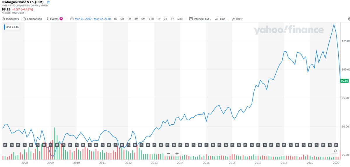 JPモルガンチェース【JPM】の株価チャートと配当