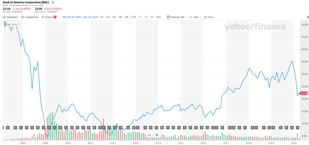 バンクオブアメリカ【BAC】の株価チャートと配当