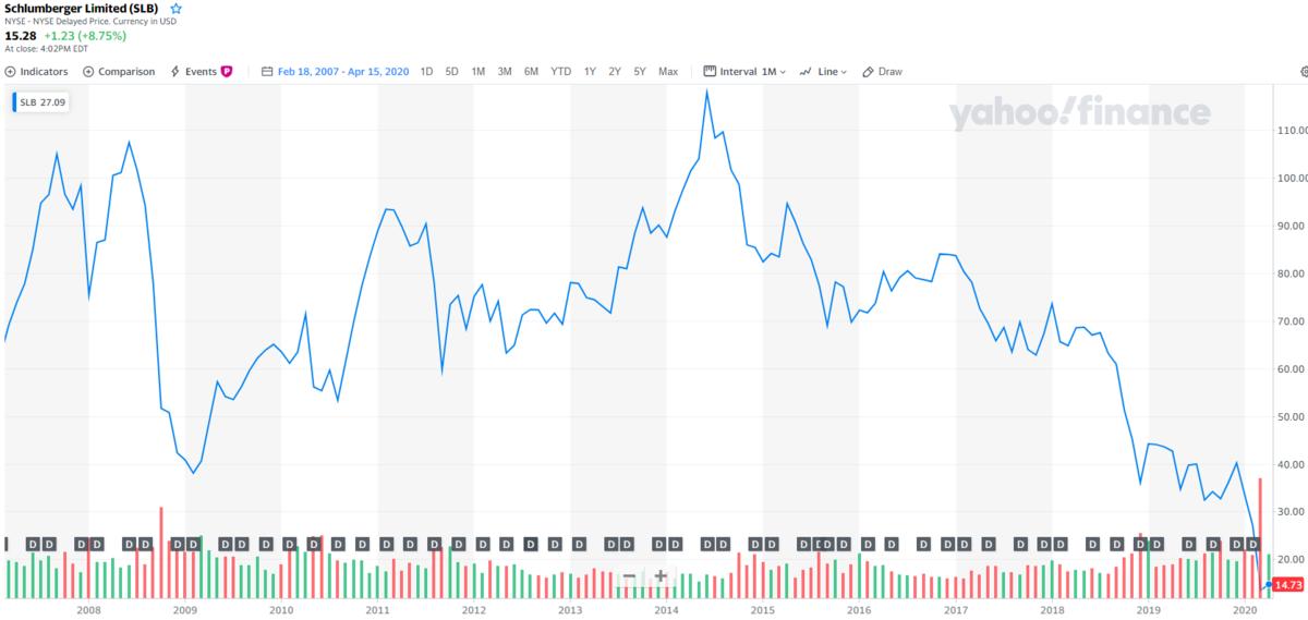 シュルンベルジェ【SLB】の株価チャートと配当