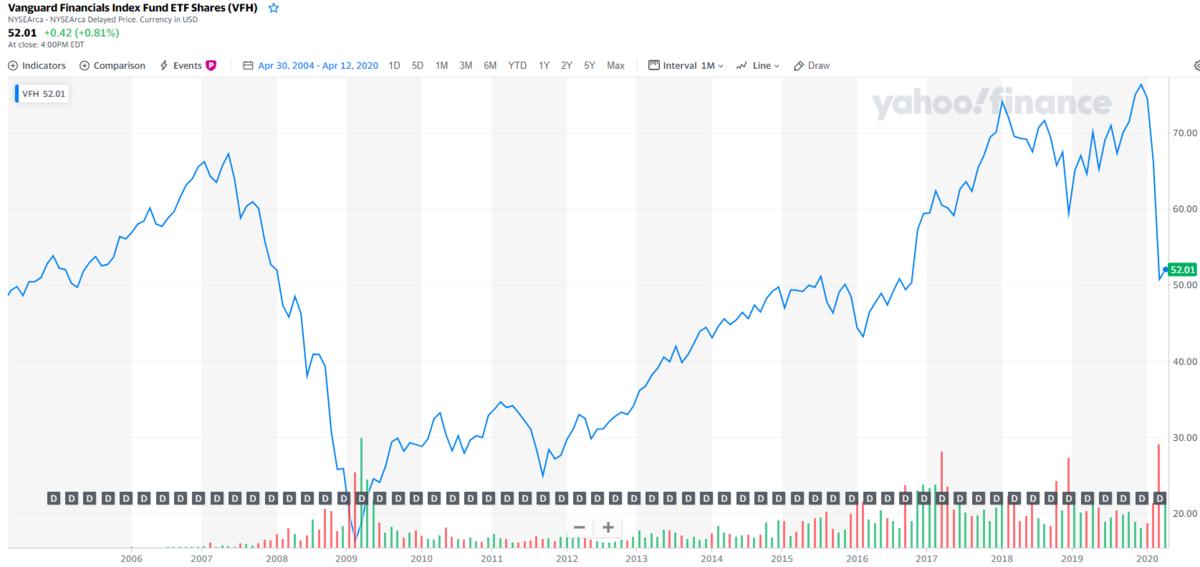 コロナショックからの戻りが甘い、金融セクターETF
