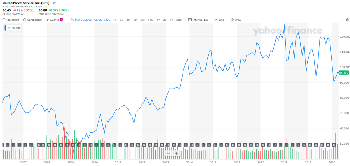 ユナイテッド・パーセル・サービス【UPS】の株価チャートと配当