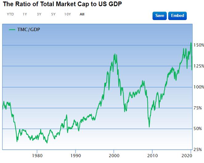 バフェット指数、米国株式市場時価総額とGDP