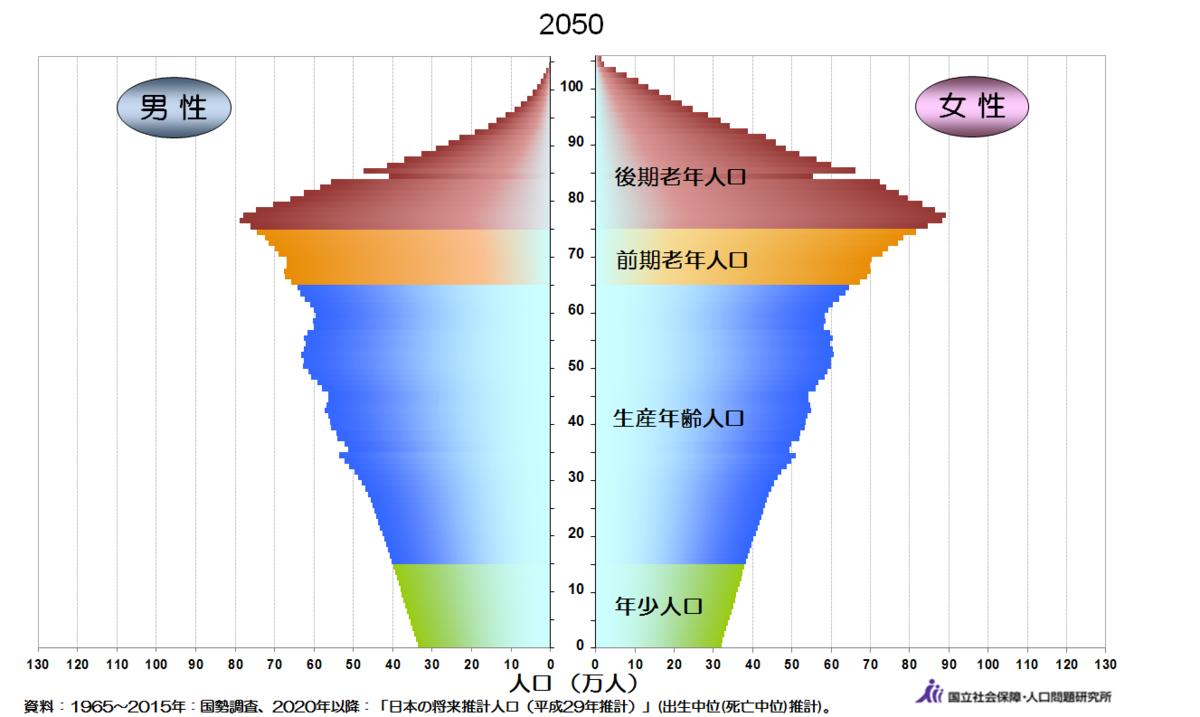 老後2000万円不足問題と人口ピラミッド