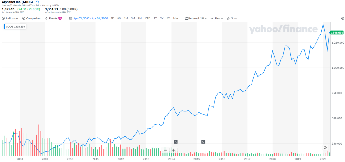 グーグル【GOOG】の株価チャート
