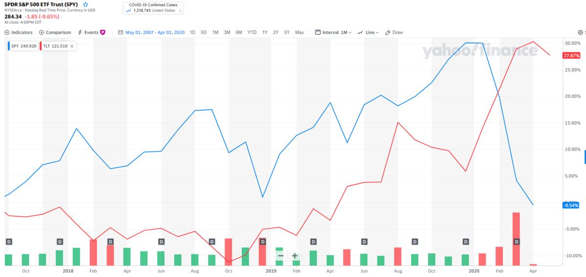 分散投資ならではの逆相関性を示したSPYとTLT