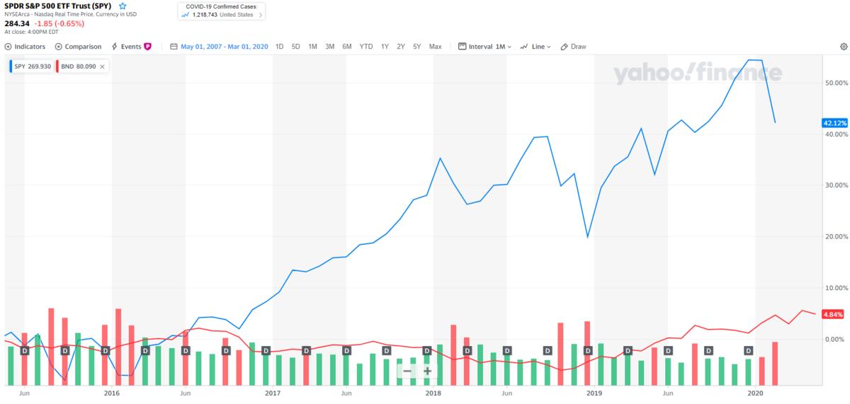 値動きの激しい株式と、マイルドな債券で分散する