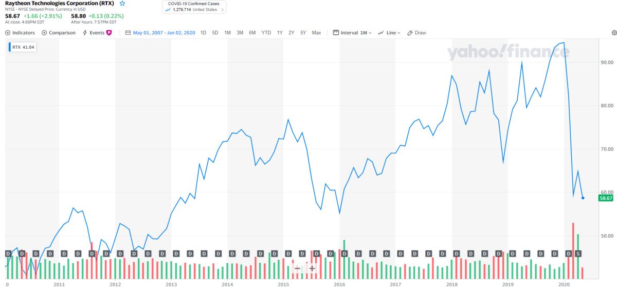 レイセオンテクノロジー【RTX】の株価チャートと配当