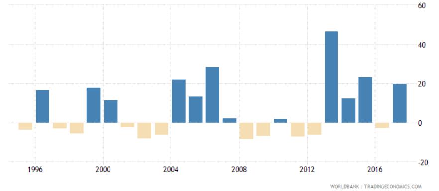 日本株の過去25年のトータルリターン