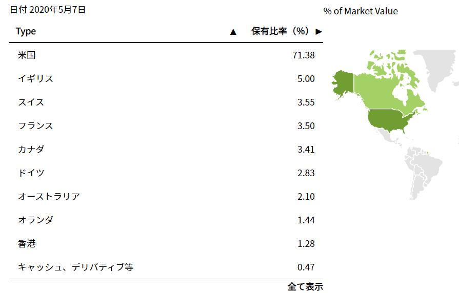 MSCIコクサイはとうとう米国株が7割超に