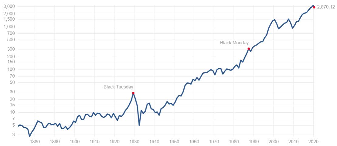 長期に伸びるインデックスに投資をするのが基本中の基本