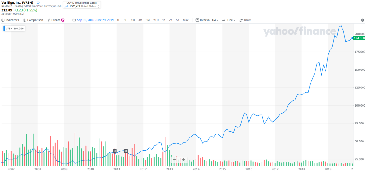 ベリサイン【VRSN】の株価とチャート