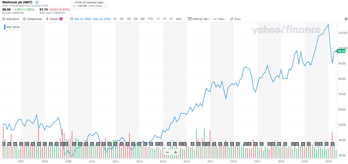 メドトロニック【MDT】の株価チャートと配当