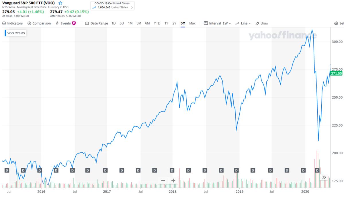 失敗しない投資信託選びは米国を押さえるということ