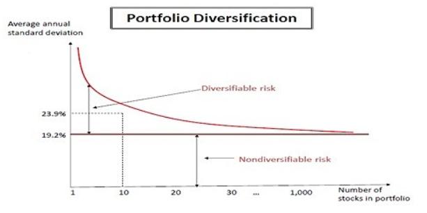 分散投資は1銘柄10%~5%までが目安