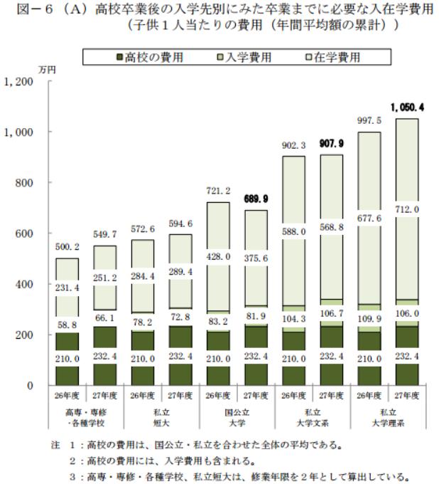 子どもの学費は高校から大学まででおよそ1000万円かかる