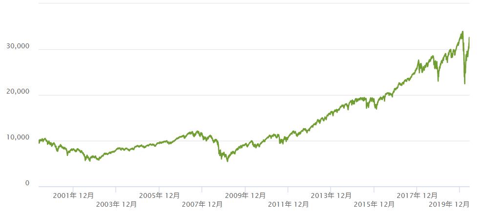 長期投資では右肩上がりの成長性あるアセットへの投資が基本になる