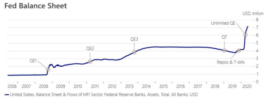 コロナショックとかつて例を見ない金融緩和