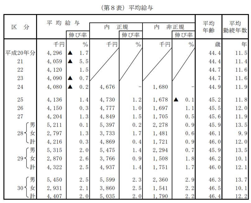 日本の平均年収、過去10年間の推移