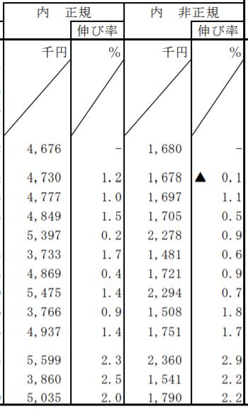 正規、非正規雇用の年収格差が大きい