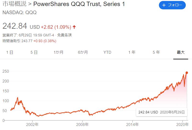 今や大型グロースの代表的な指数と言ってもよいQQQ