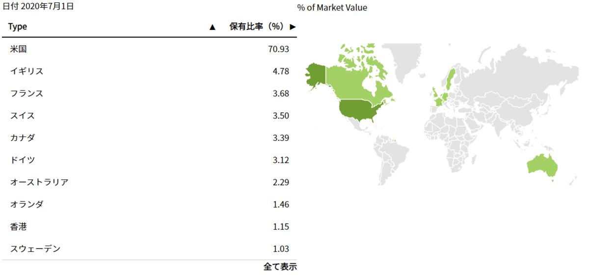 先進国投資の代表的指数であるMSCIコクサイ