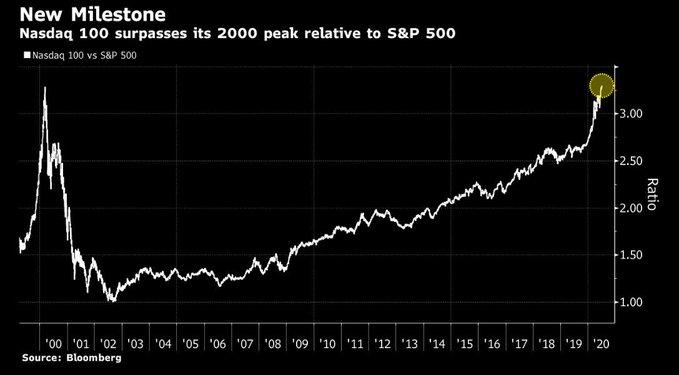 米国株投資の基本、S&P500とNasdaq100