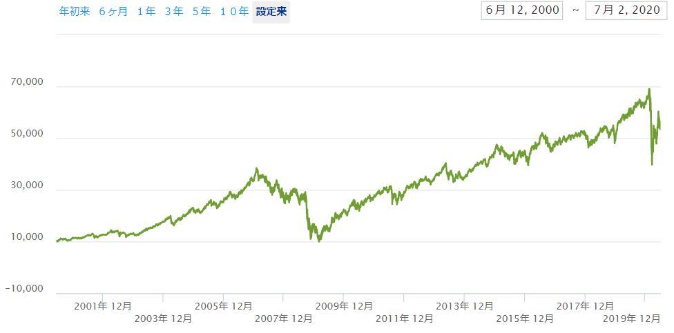 【IYR】米国不動産ETFのチャートと分配金
