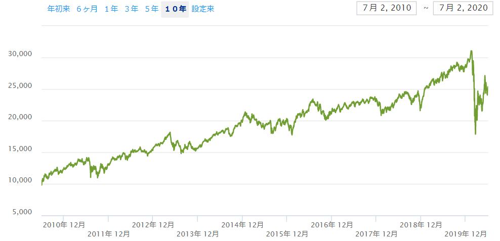 直近10年の【IYR】のチャートと分配金
