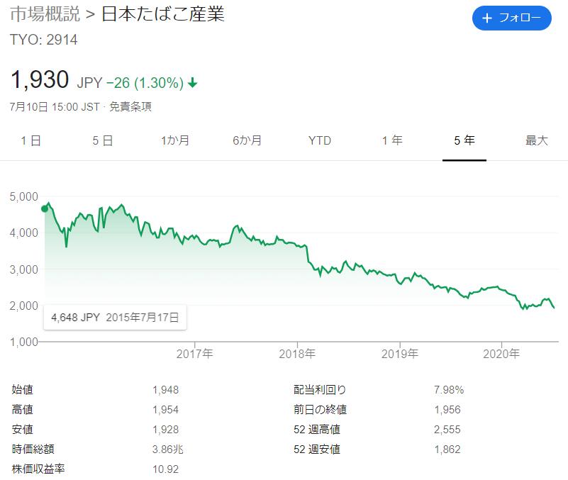 下がり続けるJT株