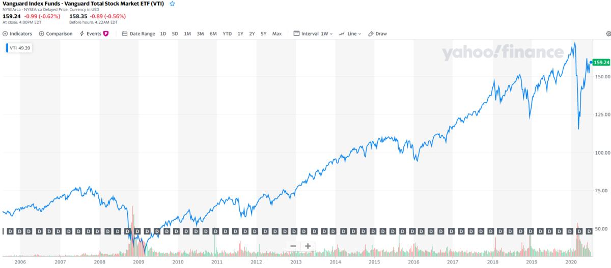 VTIの株価チャートと分配金