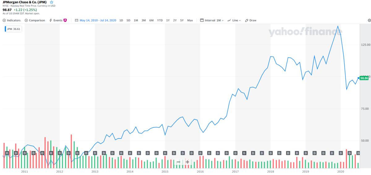 JPモルガン【JPM】の株価チャートと配当