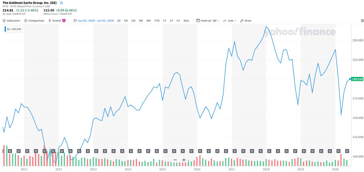 ゴールドマンサックス【GS】の株価チャートと配当