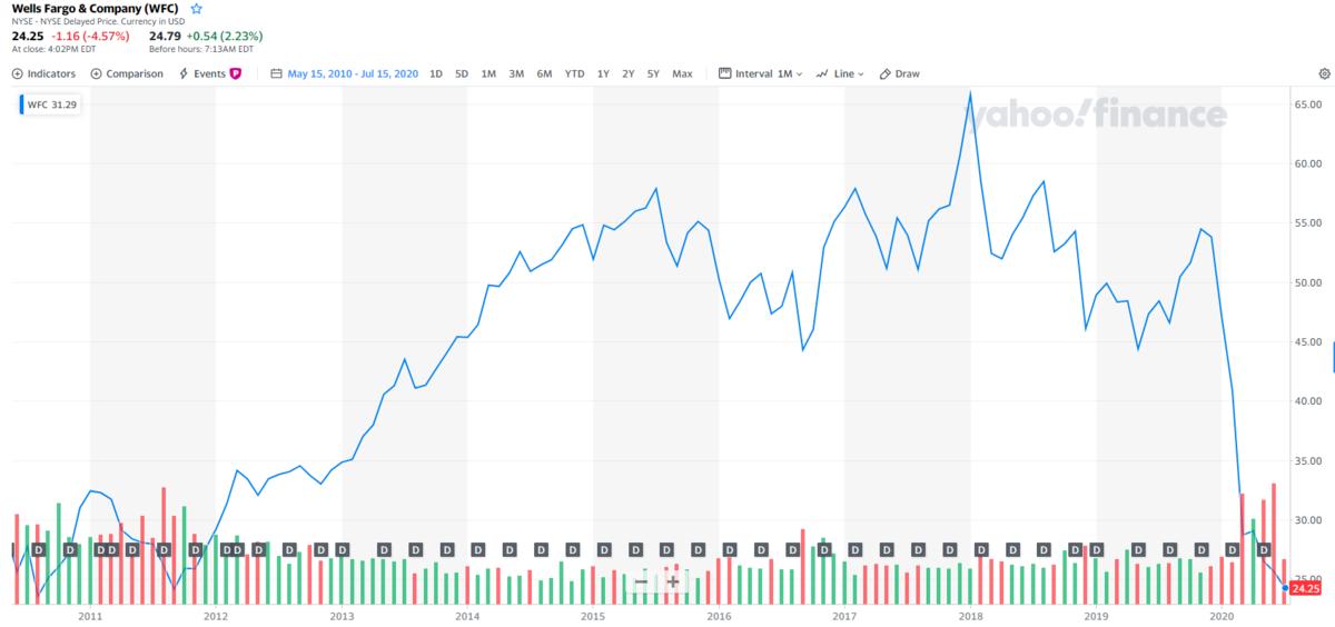ウェルズファーゴ【WFC】の株価チャートと配当