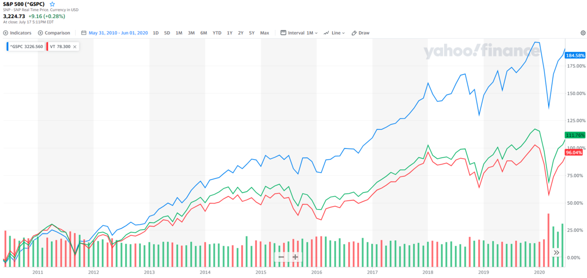 米国株集中投資か、国際分散投資か
