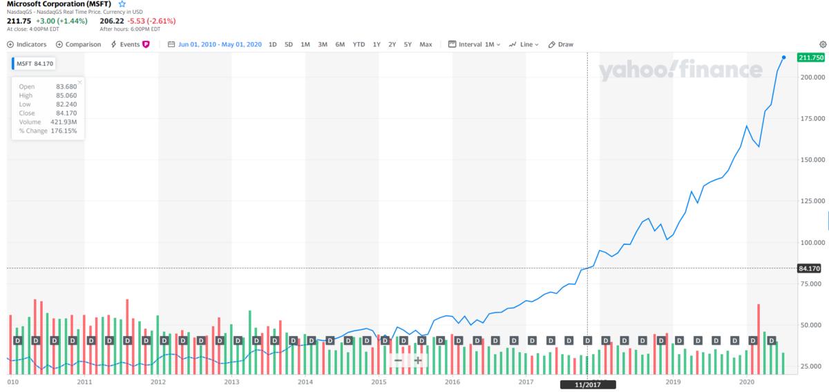 マイクロソフトの配当と株価チャート