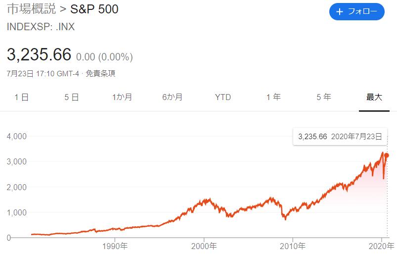 米国株投資の王道、S&P500