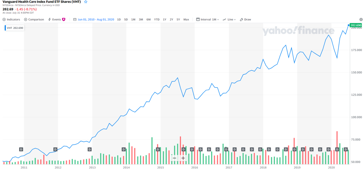 VHTの分配金と株価チャート
