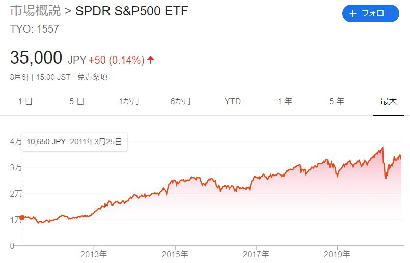 最も人気のある投資信託、ETFであるS&P500