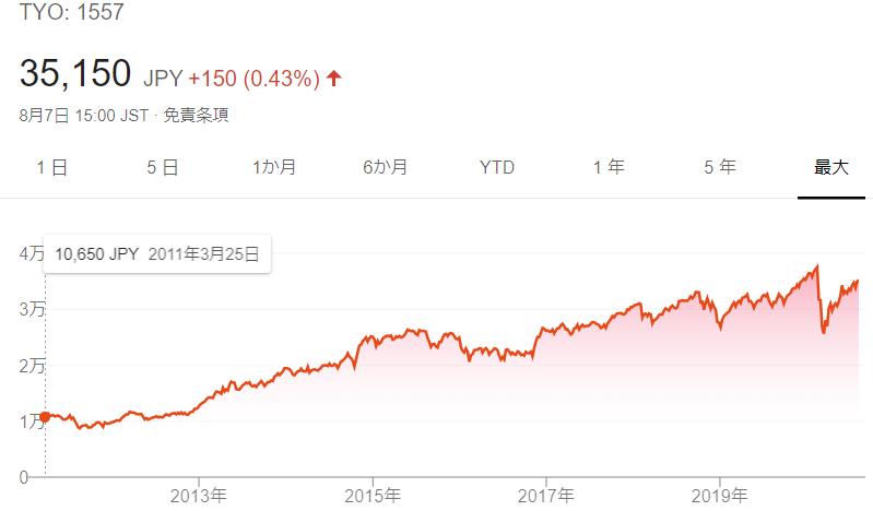 これから海外投資を始める人に最適なS&P500