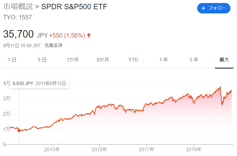 投資の王道、S&P500連動ETF