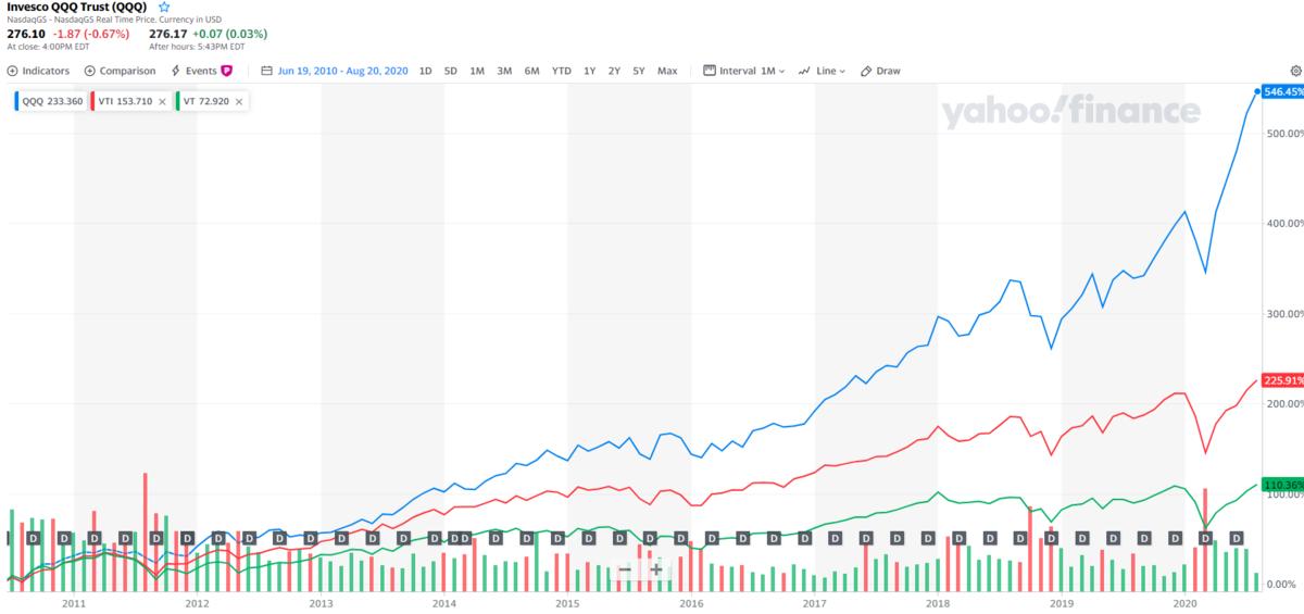 全世界株投資か、米国株投資か、トレンドのハイテク株投資か