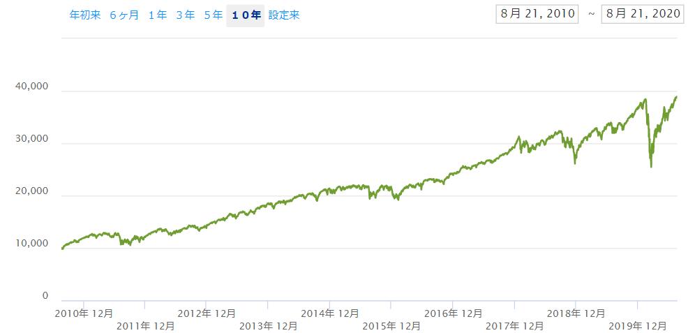 米国株は利回り10%が10年続いている