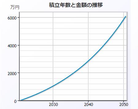 月々7万円弱を30年運用する