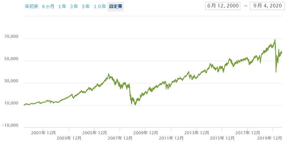 米国不動産ETF【IYR】の分配金込みチャート